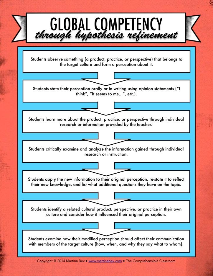 Hypothesis refinement