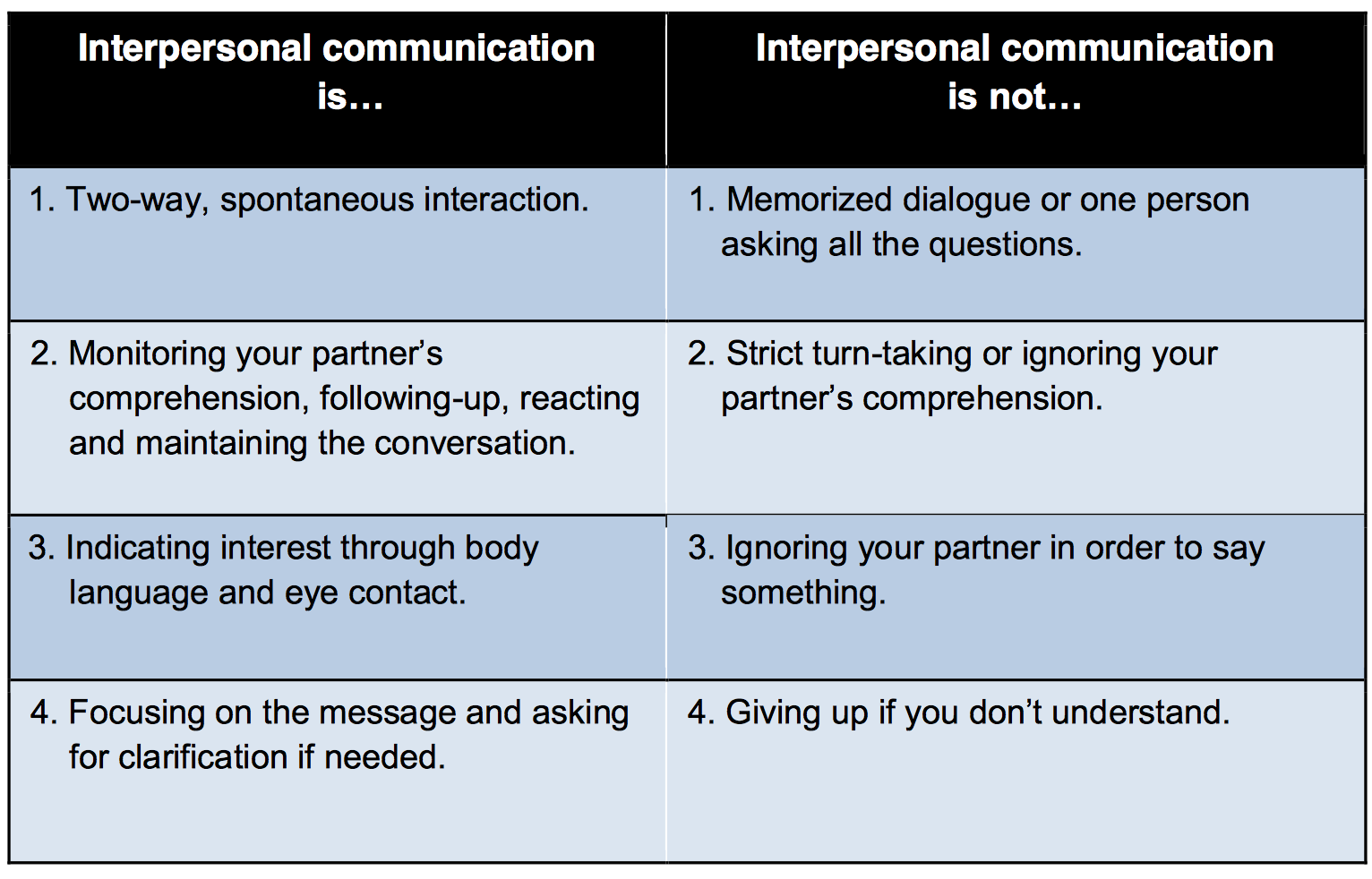 Image result for presentational vs interpersonal speaking